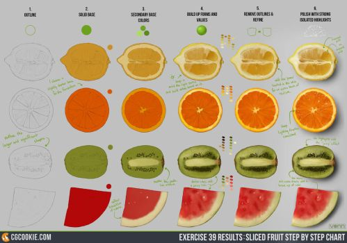 Exercise 39 Results: Sliced Fruit by CGCookie