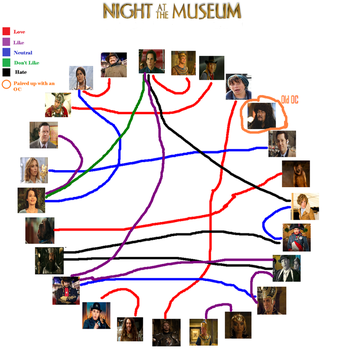 Night At The Museum Shipping Meme By Jackxangelica by Queen-Brownie